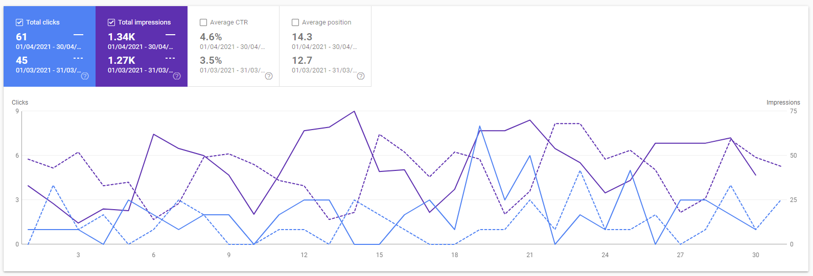 The google search console graph of april 2021 for getworkrecognized.com