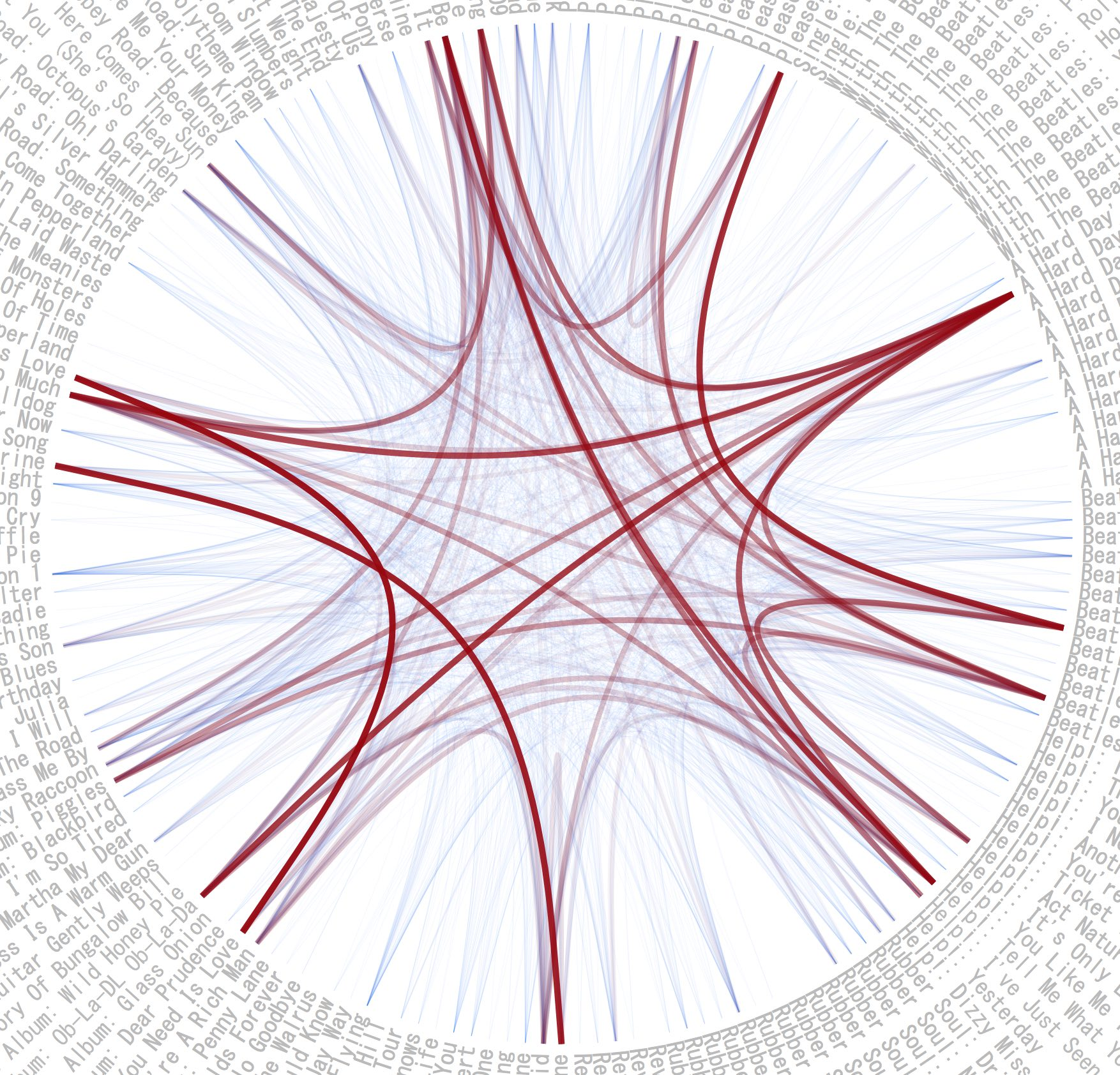 A radial graph of red and blue curved lines connecting song titles.