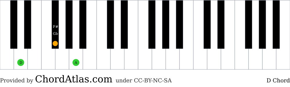 Piano chord chart for the D major chord (D). The notes D, F# and A are highlighted.