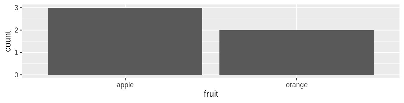 Barplot when counts are not pre-counted.