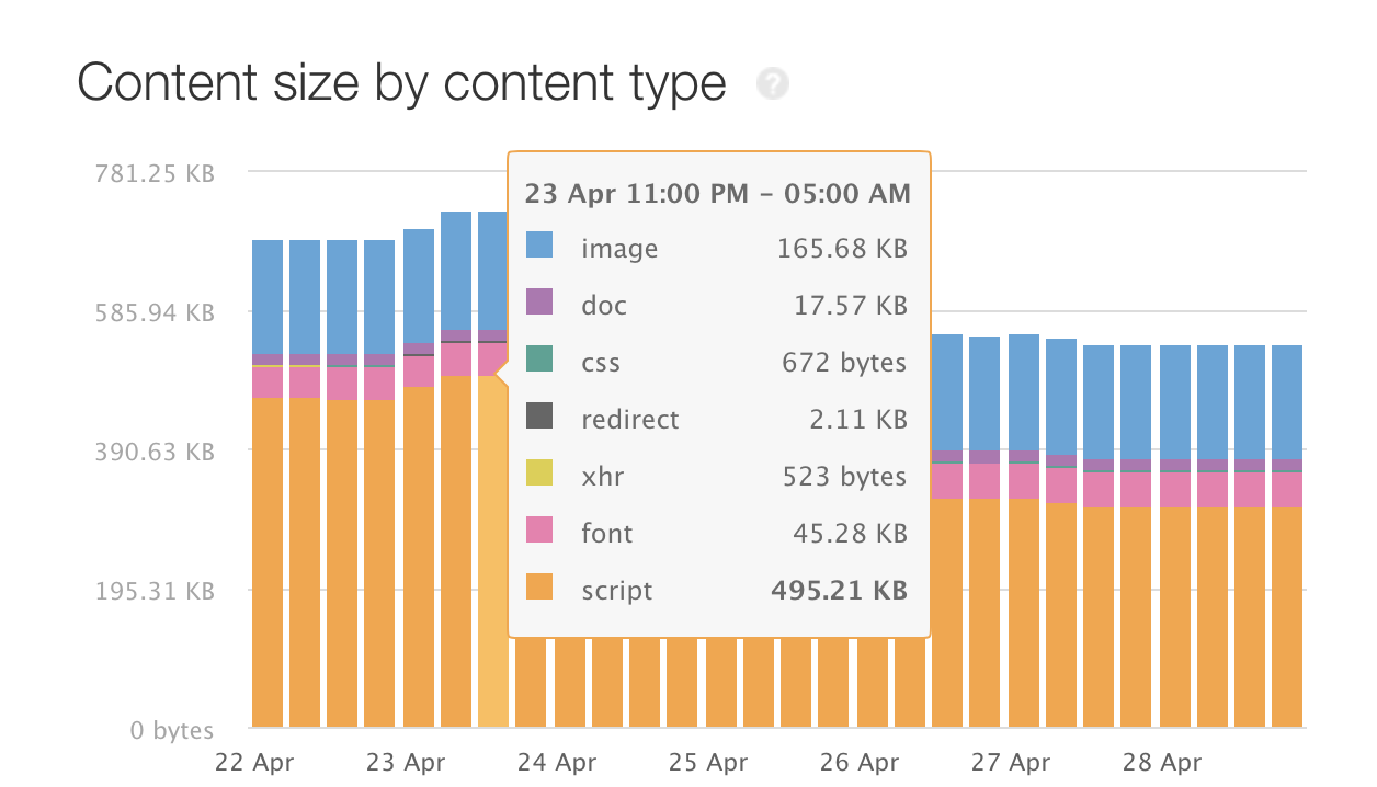 before minimizing with gzip
