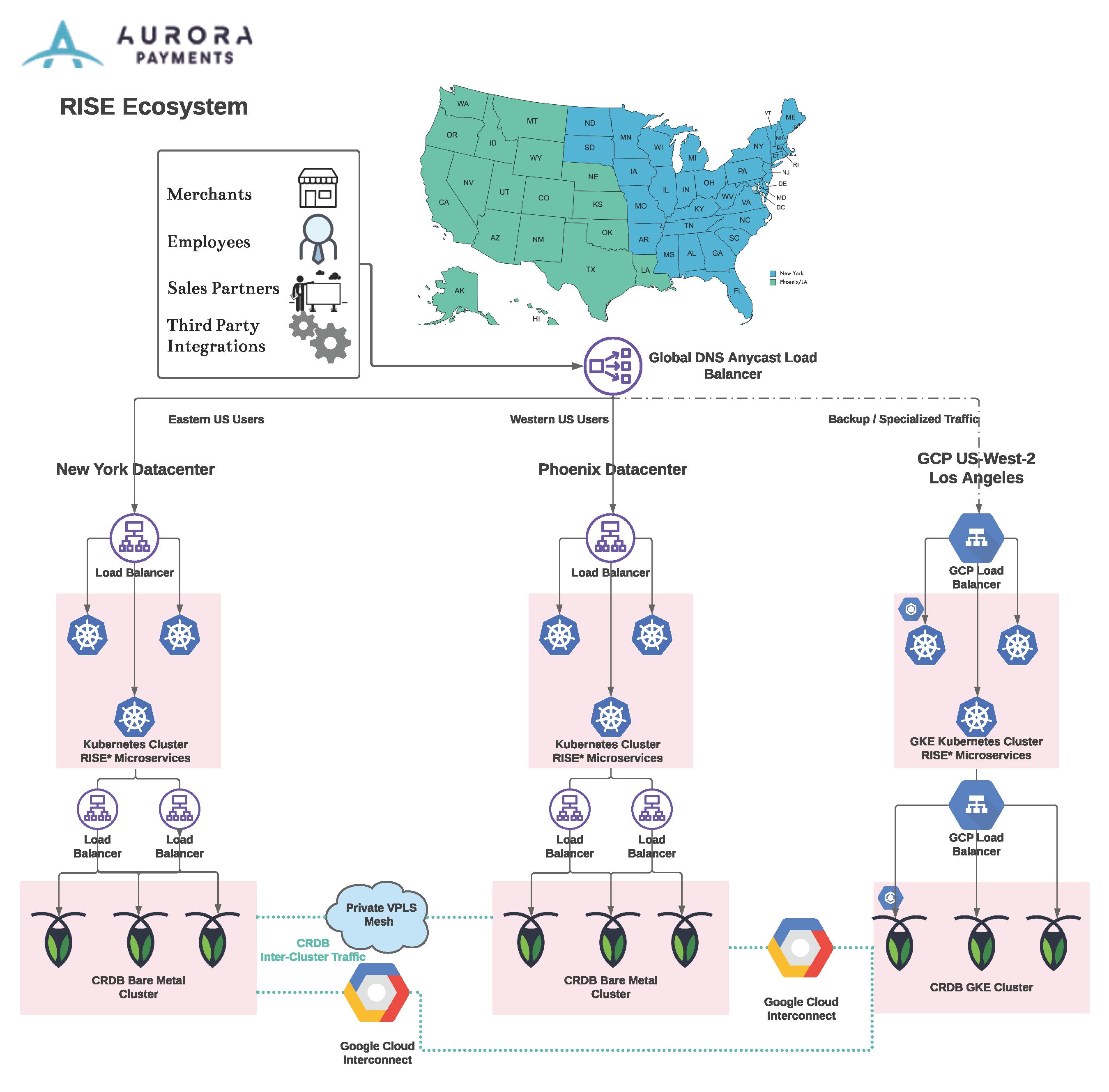 Aurora Payment Solutions Architecture Diagram