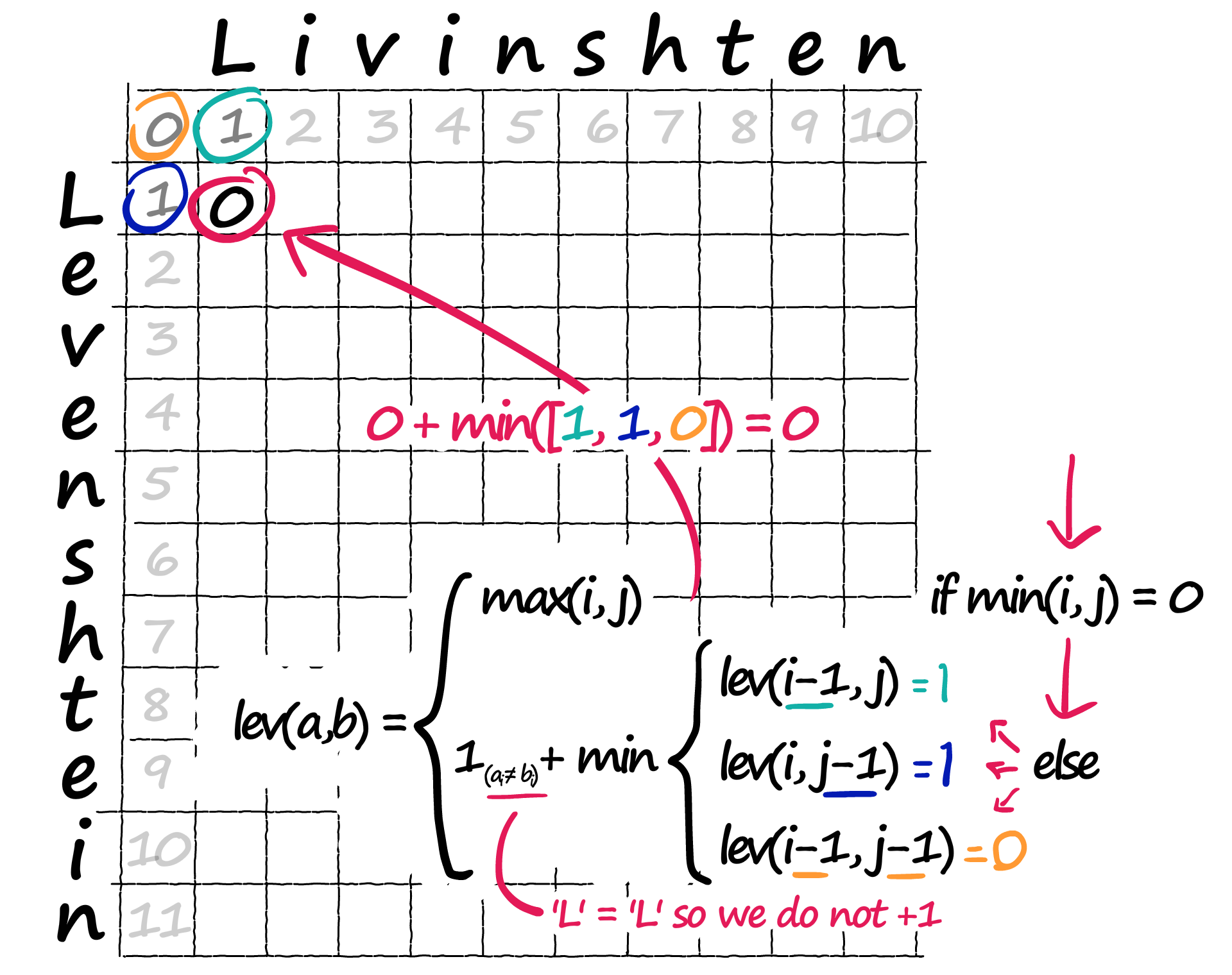 For each new position in our matrix, we take the minimum value from the three neighboring positions (circled — top-left).