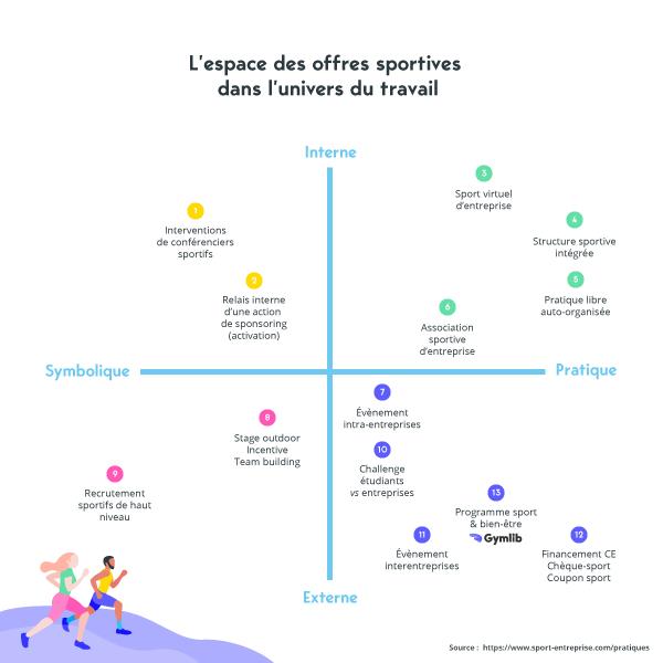 Espace des offres sportives dans l'univers du travail