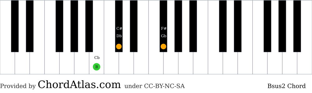 Piano chord chart for the B suspended second chord (Bsus2). The notes B, C# and F# are highlighted.