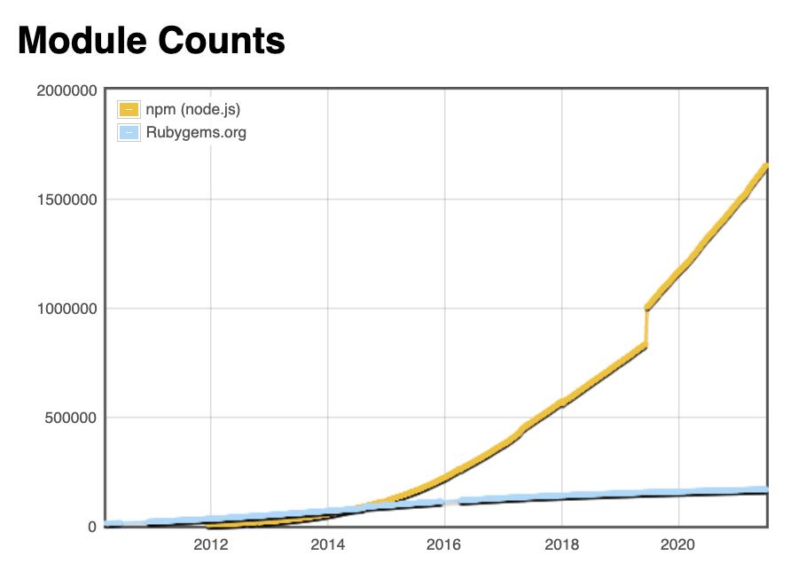 NPM vs RubyGems