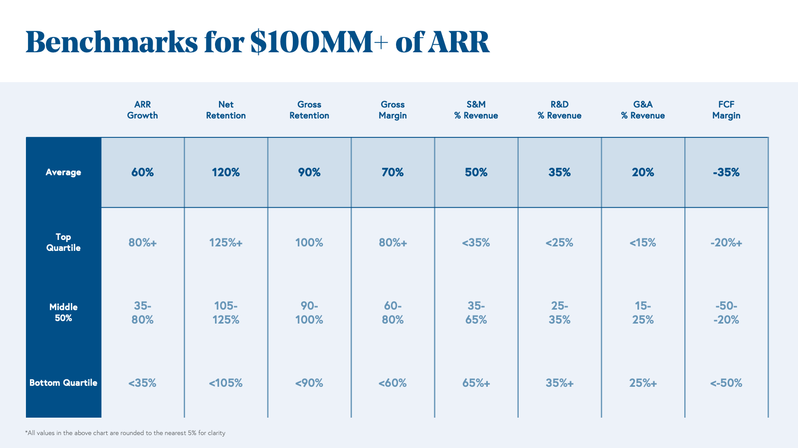 Benchmarks for $100MM+ of ARR Chart