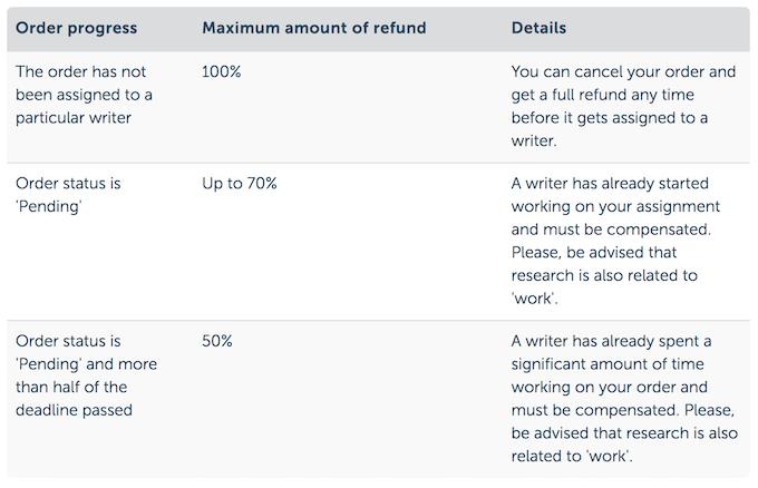 essaybox.org money back guarantee