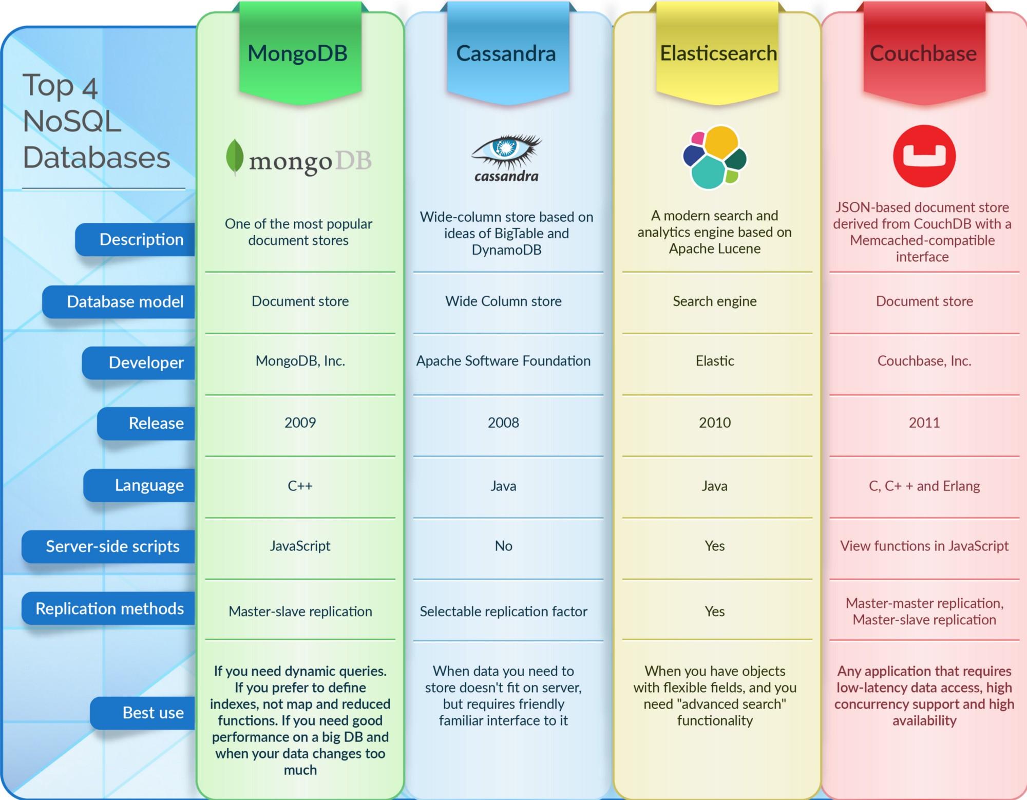 Hackernoon Infographic