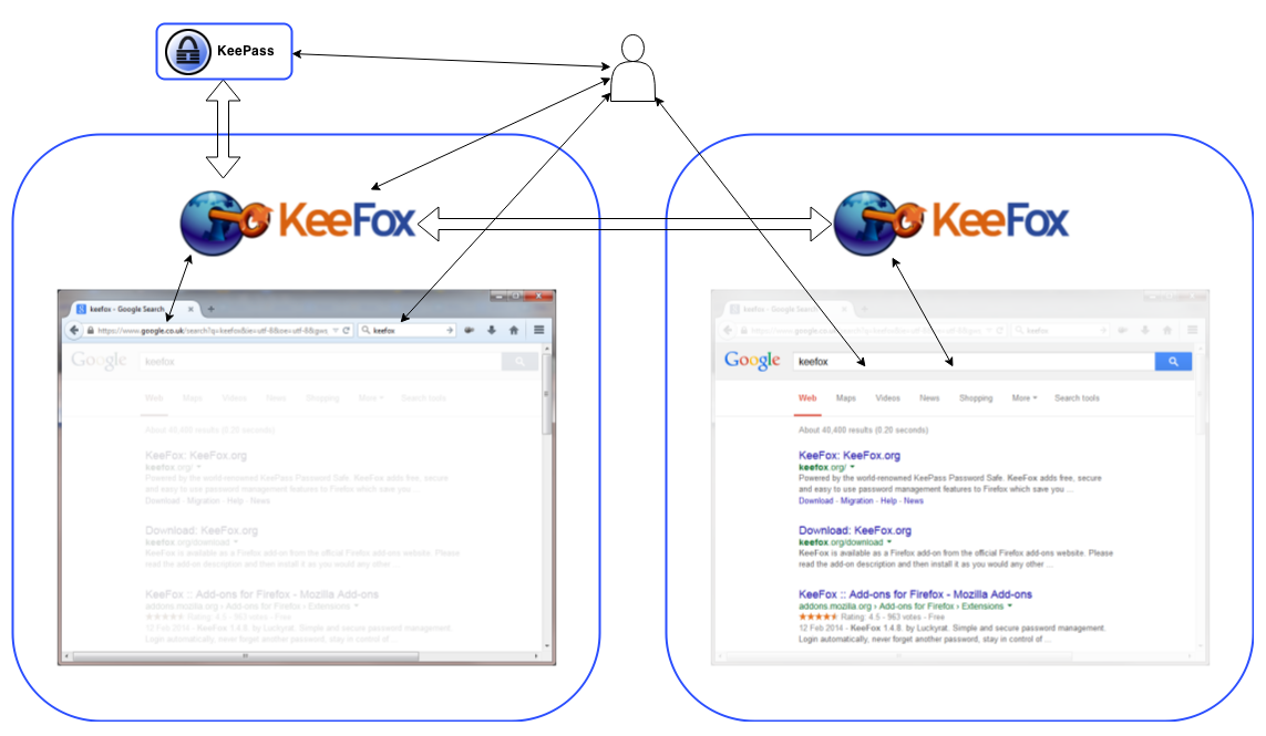 KeeFox within multi-process Firefox