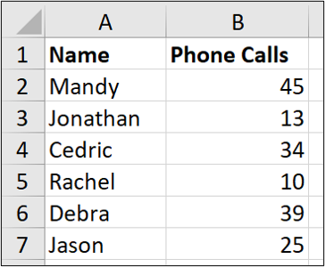 """An Excel spreadsheet containing two columns of data, one for """"name"""" and one for """"number of phone calls."""""""
