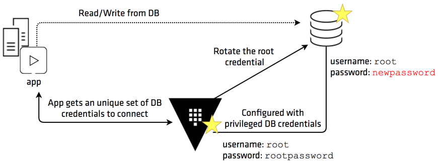DB Root Credentials
