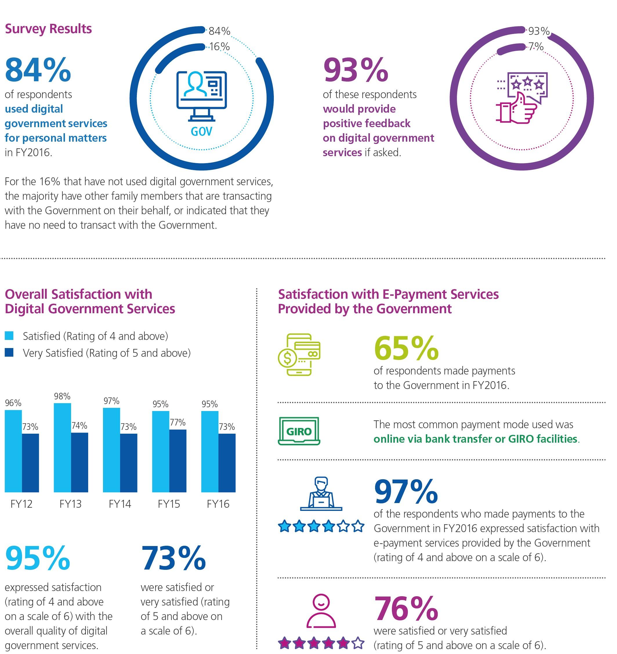 Digital Government Perception Survey 2017 Citizens