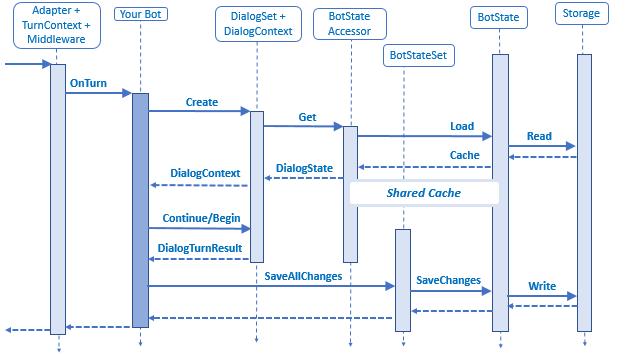 bot-builder-dialog-state.png