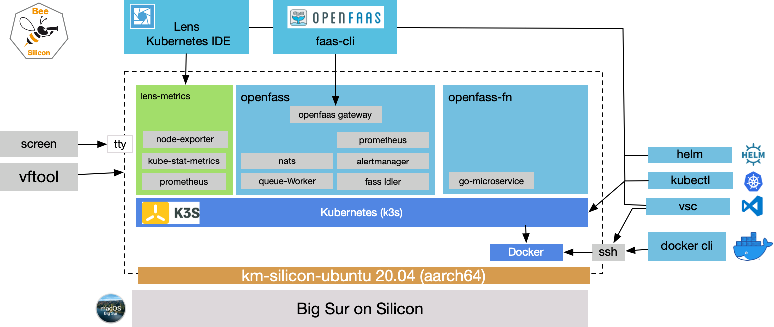 Kubernetes on Silicon VM bootstrap