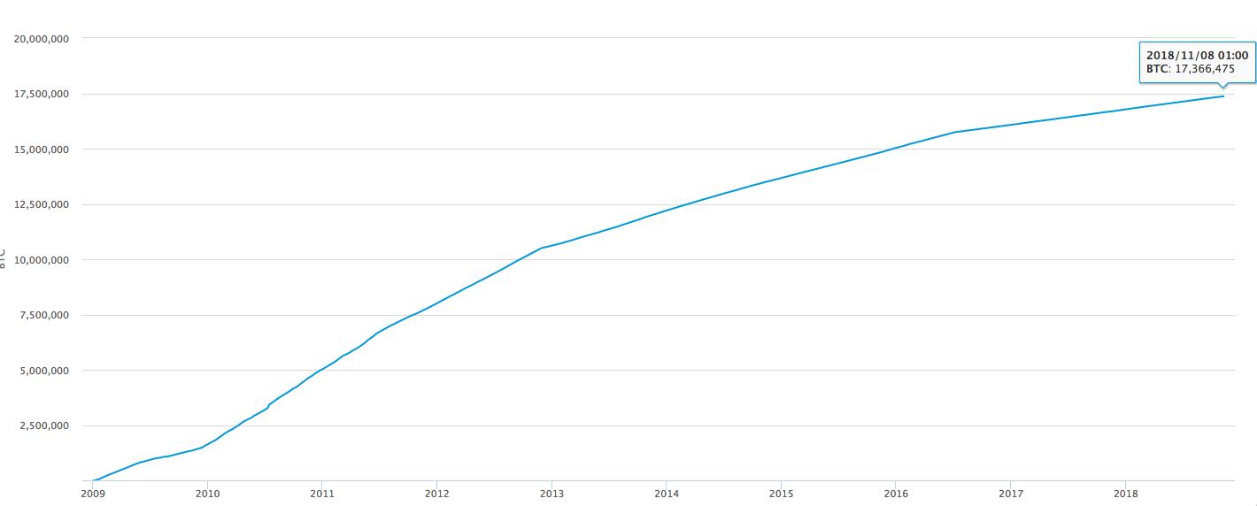 a screenshot of the bitcoin supply chart