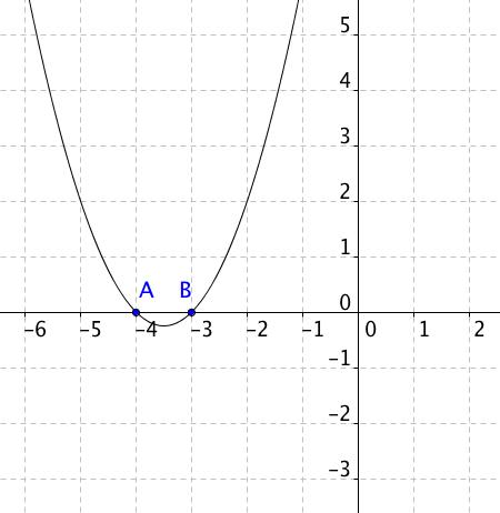 Graf funkce y=x^2+7x+12