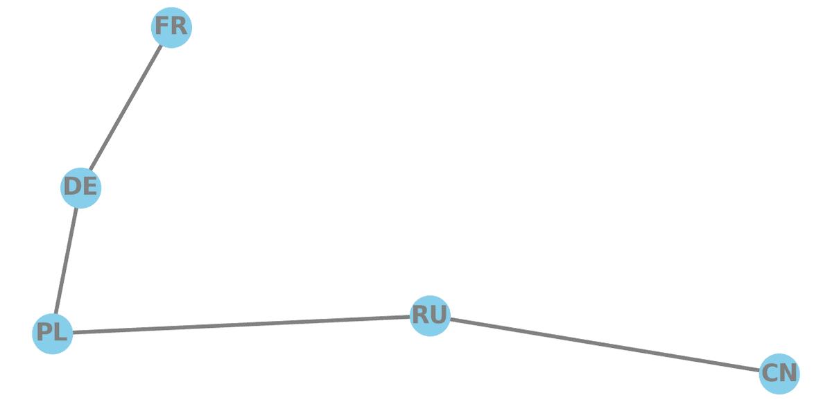 A line of nodes, FR-DE-PL-RU-CN