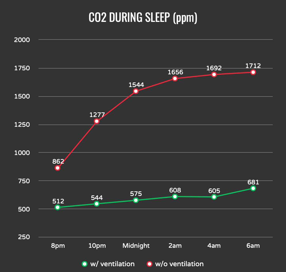 CO2 Reading