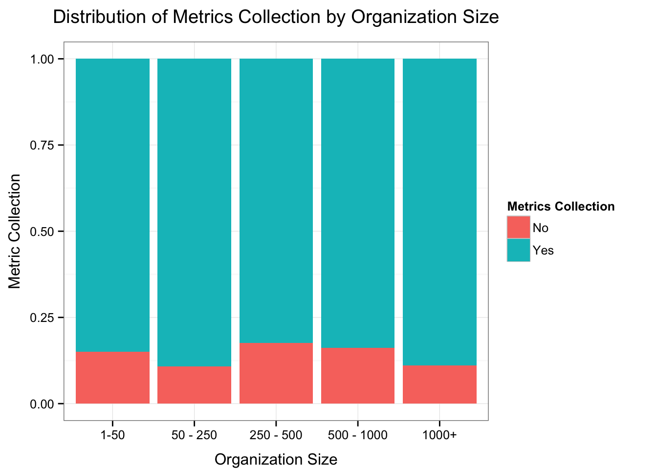 Metrics Collection by Organization Size