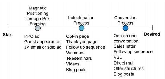 Frank Kern Convert 2.0 Process