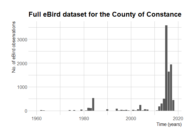 No. of eBird observations over theyears