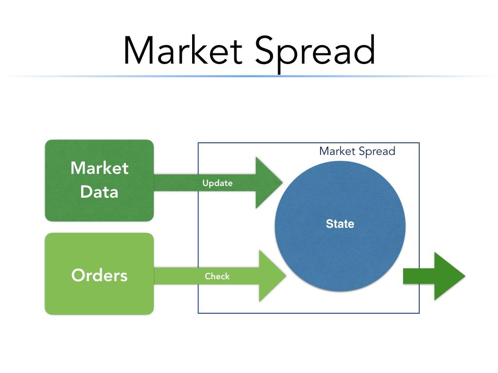 Market Spread