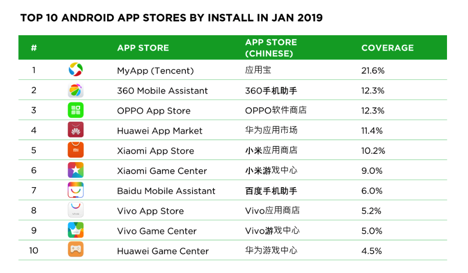 Table: 10 most popular Android app stores in China (Tencent, 360, Oppo, Huawei, Xiaomi, Baidu, Vivo)