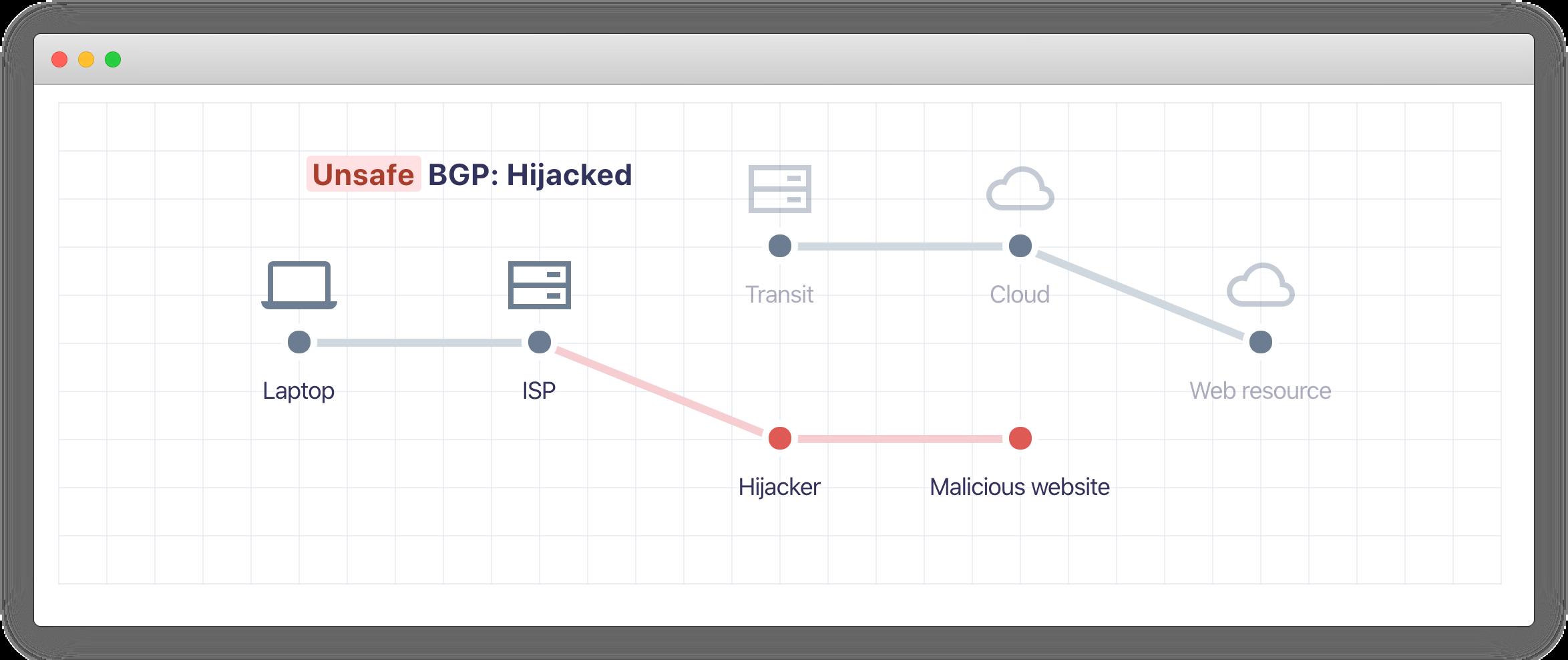 BGP Hijacking Screenshot