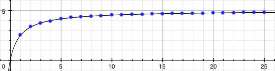 Graf posloupnosti a_n =5n/(n+1)