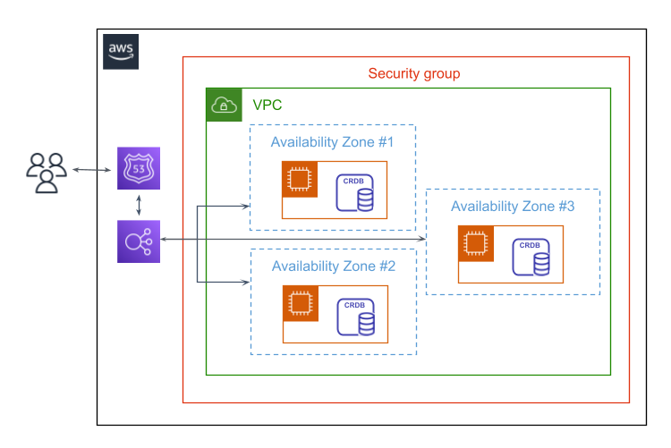 Architecture diagram for a three-node CockroachDB cluster deployed on AWS