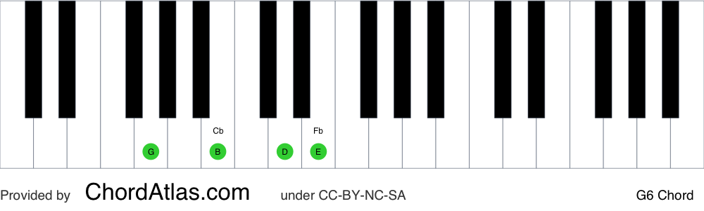 Piano chord chart for the G sixth chord (G6). The notes G, B, D and E are highlighted.