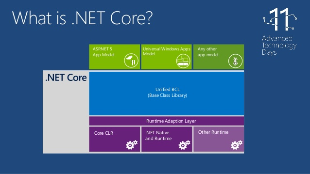 Exploring the .NET CoreFX