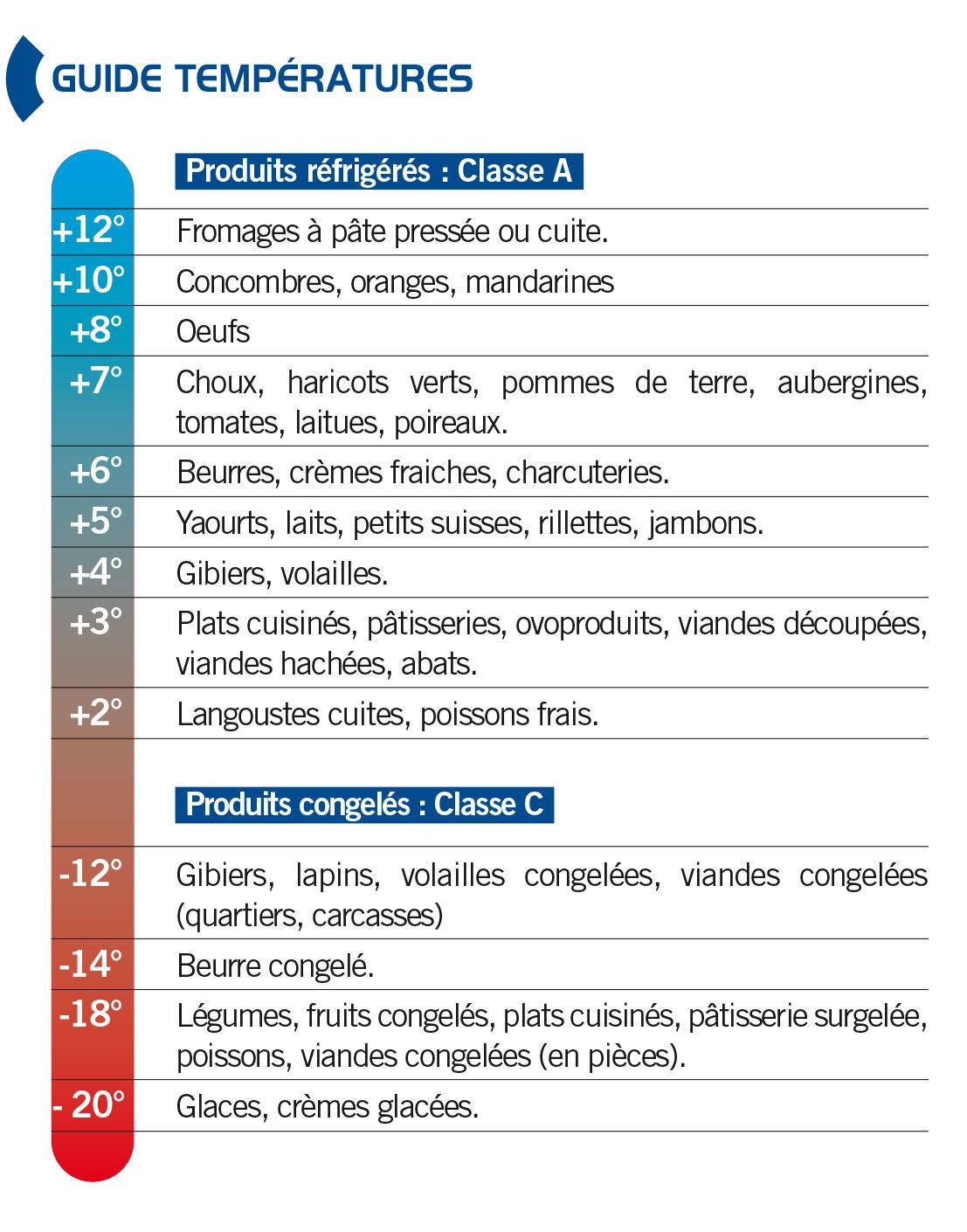Guide température alimentaire concervation