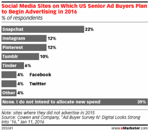 Ad Buying Intent on Social Media Sites