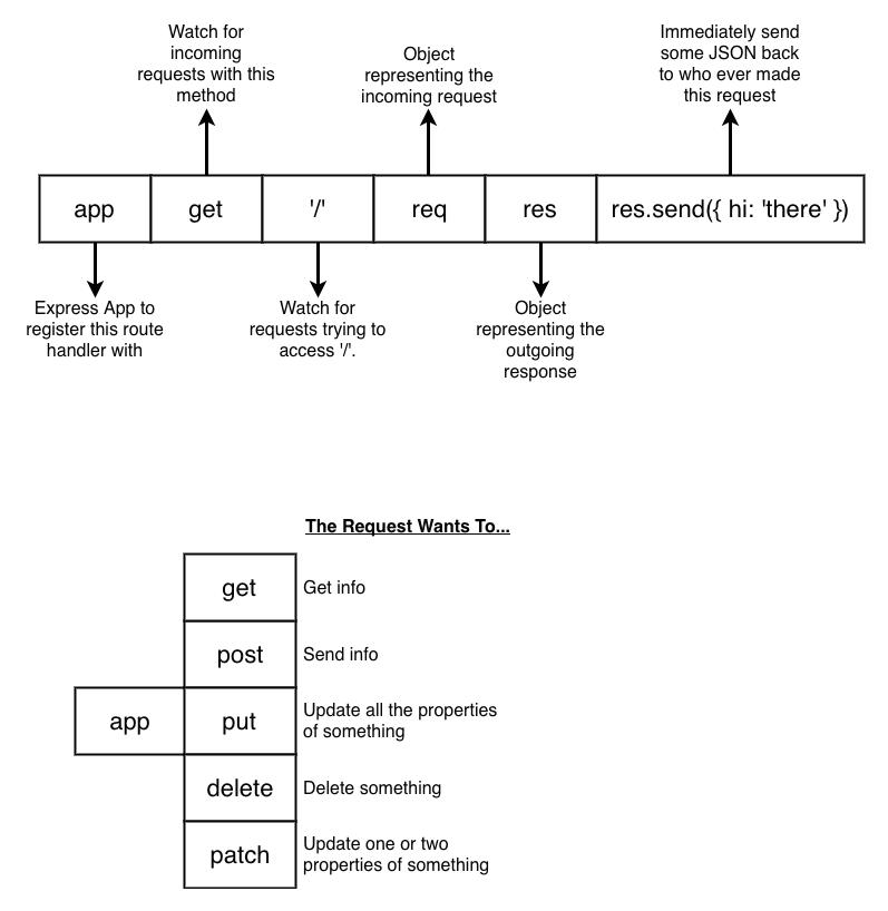 Tipos de peticiones HTTP