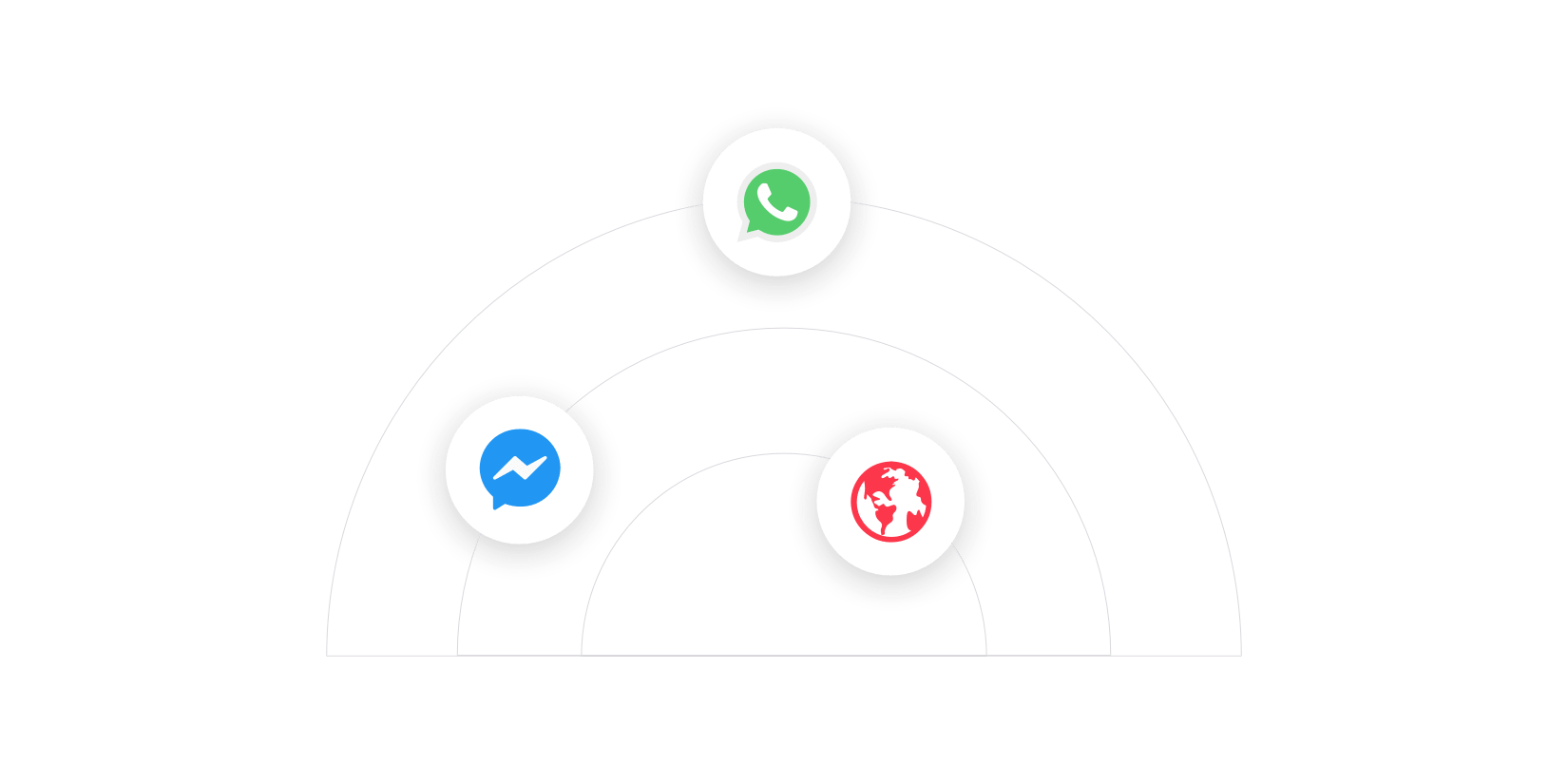 Image showing messaging integrations with WhatsApp, Facebook Messenger and Website LiveChat. You only need to build a bot once which can be deployed across messaging channels.