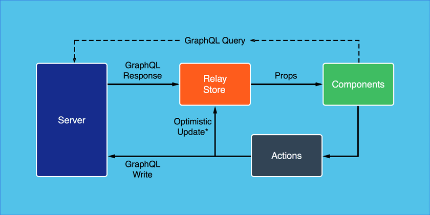 Relay Architecture