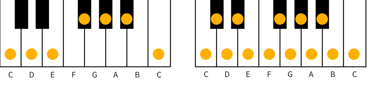 left: whole scale scale, right: chromatic scale