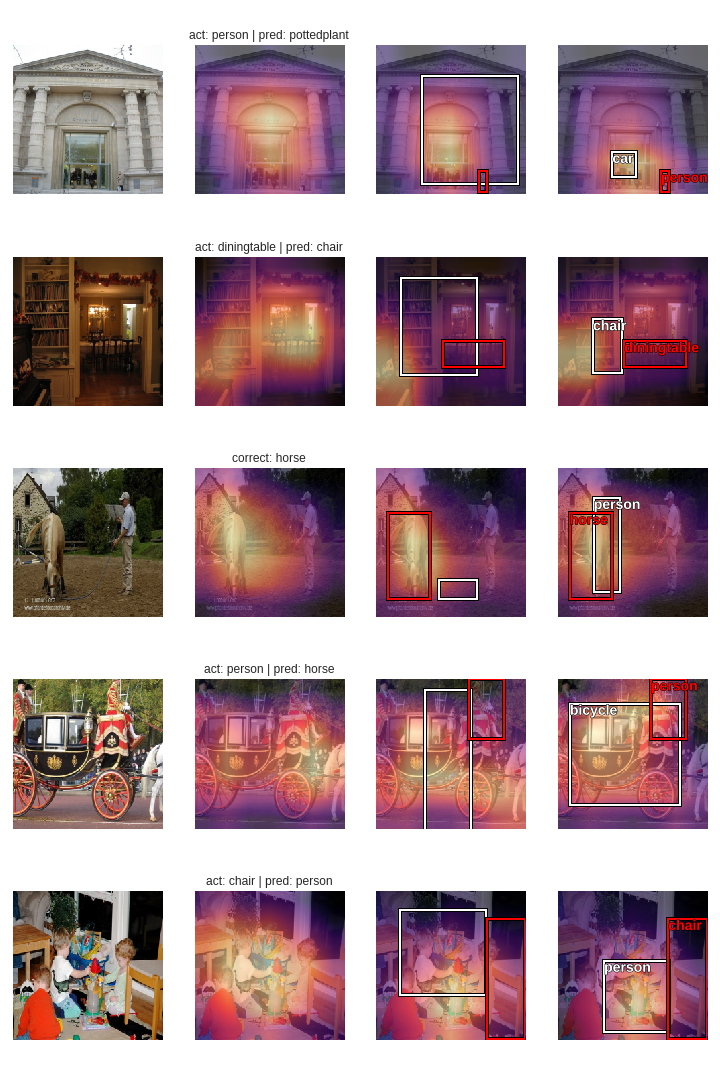 3-stages-heatmaps-batch-1.png