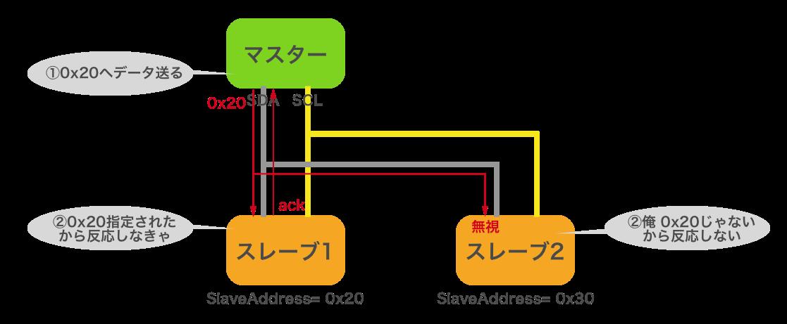 i2c-bus2