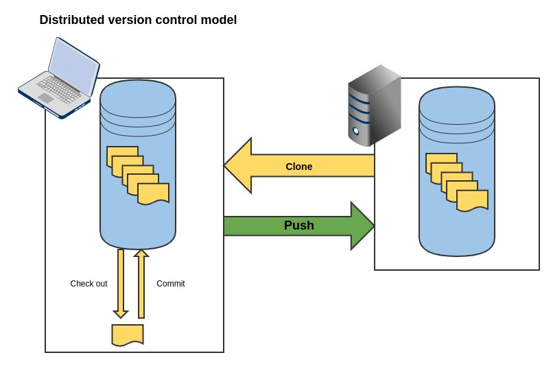 Distributed version control system model