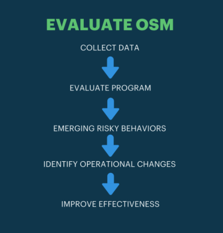 evaluate-osm-flow-chart