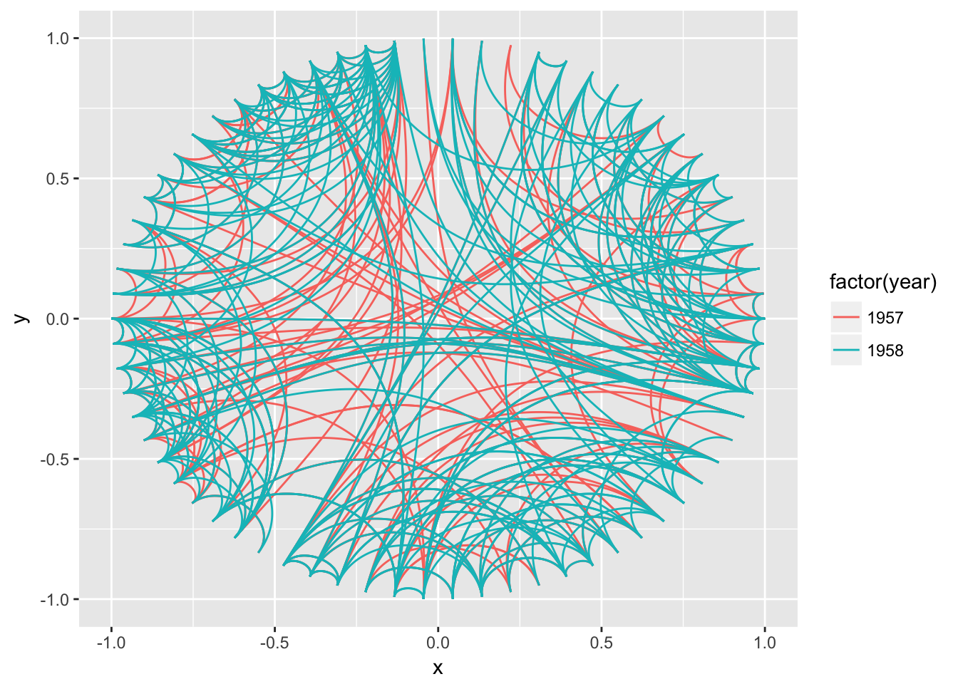 Introduction to ggraph: Layouts · Data Imaginist