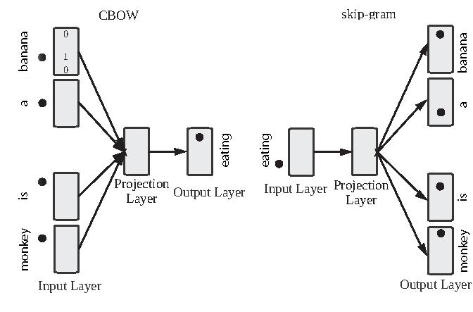 Word2vec's skip-gram and cbow diagram