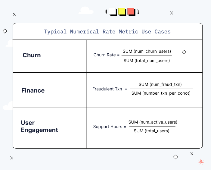 chart of typical numerical rate use cases