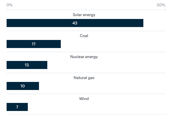 Future sources of electricity - Lowy Institute Poll 2020