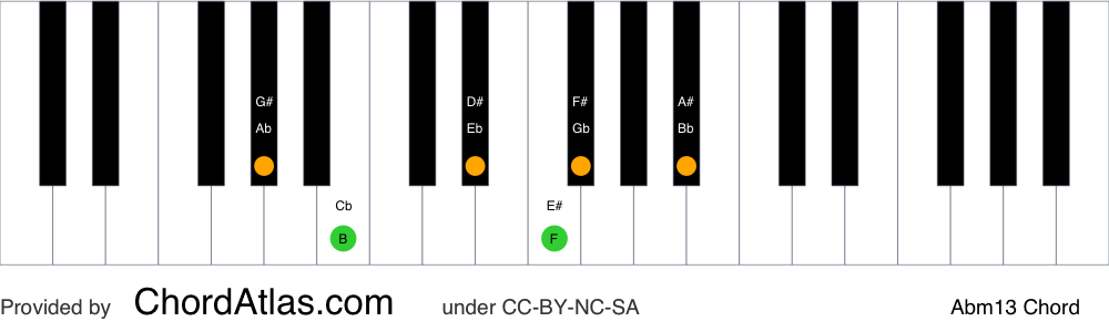 Piano chord chart for the A flat minor thirteenth chord (Abm13). The notes Ab, Cb, Eb, Gb, Bb and F are highlighted.