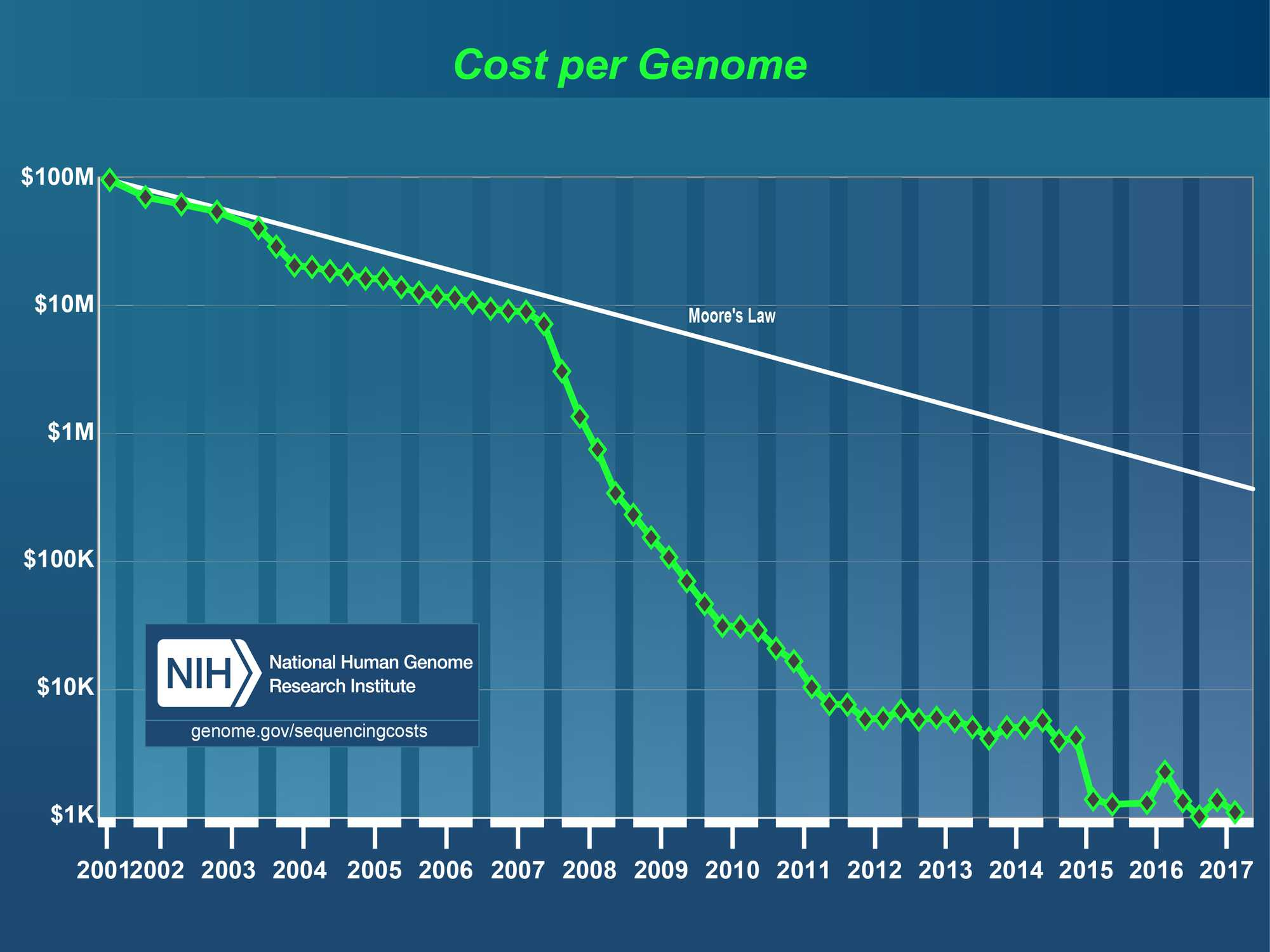 Cost per Genome in sequencing