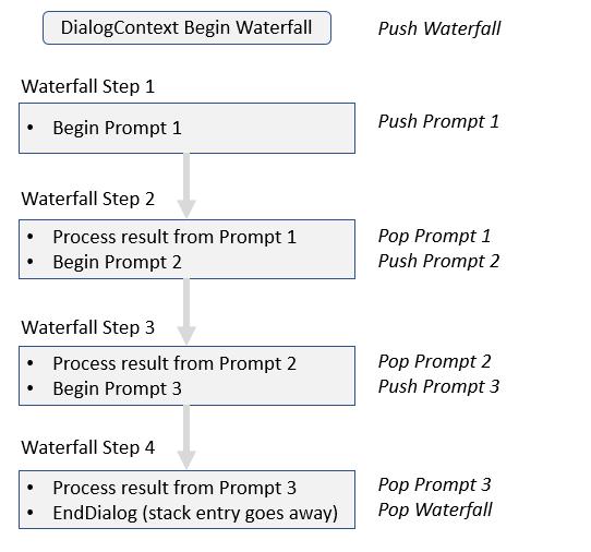 bot-builder-dialog-concept.png